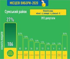 Віталій Бурбика: 106 представників партії «Слуга народу» будуть представлені у радах усіх рівнів укрупненого Сумського району
